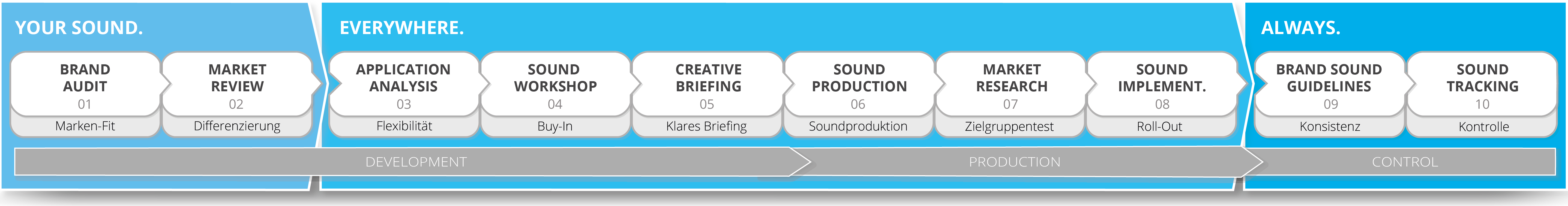 Das GROVES Sound Branding System  <br> Your Sound. Everywhere. Always.