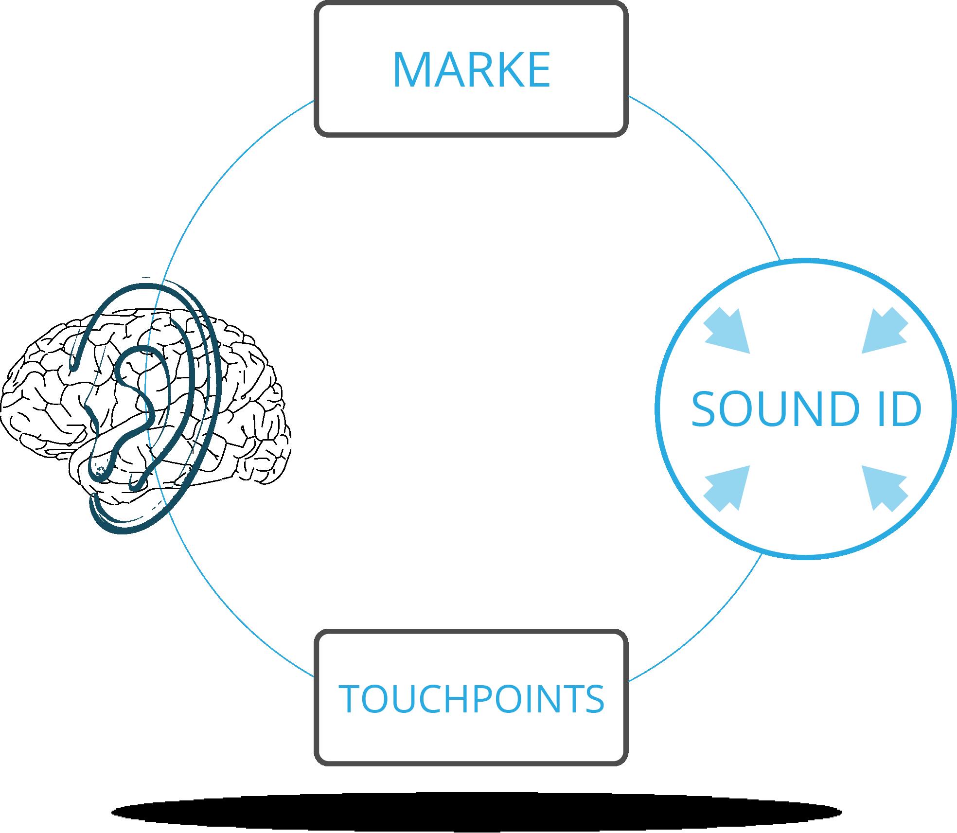 Wie Sound Branding funktioniert