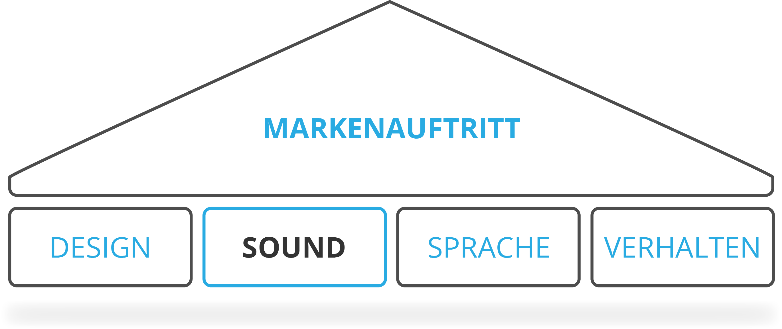 Wo sich Sound Branding eingliedert