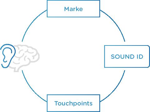 Die Funktion von Sound Branding
