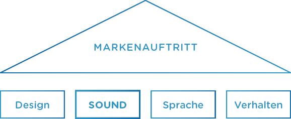 Wo gliedert sich Audio Branding ein