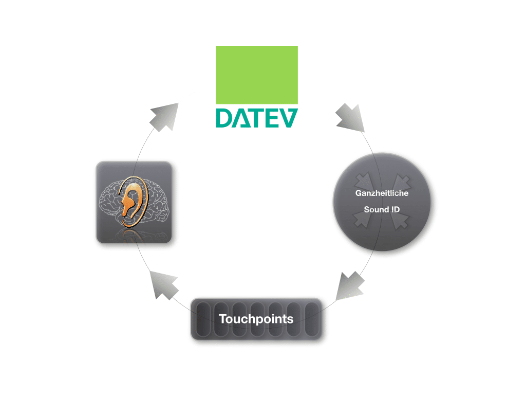 Datev Touchpoints